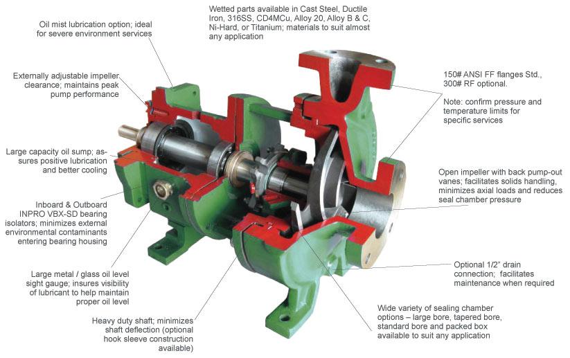 Mechanical Seal Ansi Pump 3575 Series Ansi Pump Mag